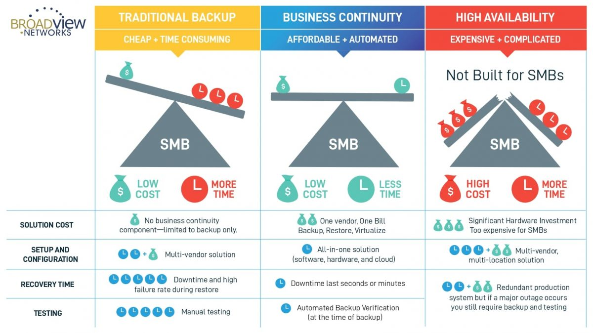 Traditional Backup vs Business Continuity_pages-to-jpg-0001